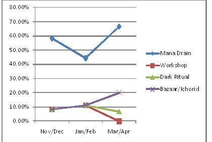 Graph!!!!!