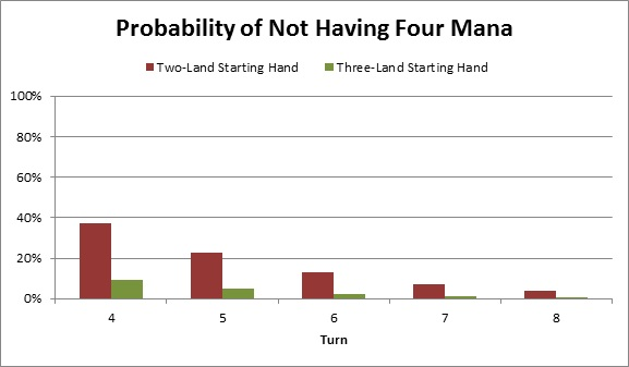 StarCityGames com - Limiting Chance: Two-Land Hands