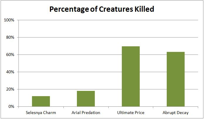 Percentage of Creatures Killed - Return to Ravnica