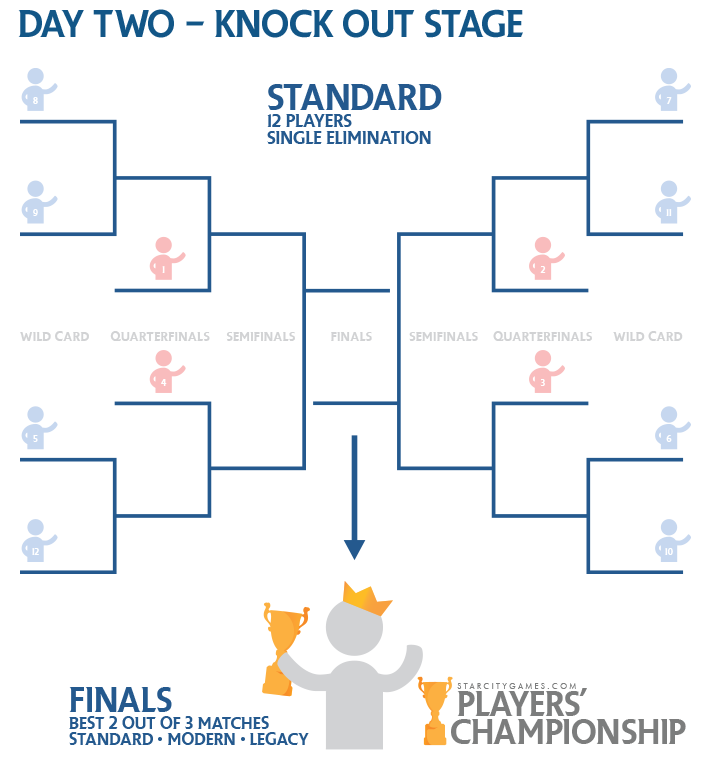 2015 Players' Championship - The Knock Out Stage