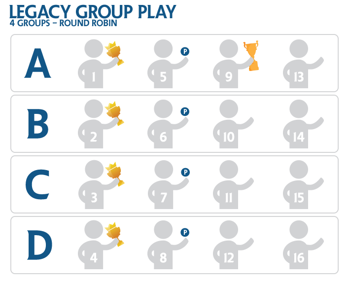 2015 Players' Championship - Legacy Group Play