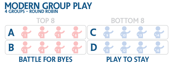 2015 Players' Championship - Modern Group Play