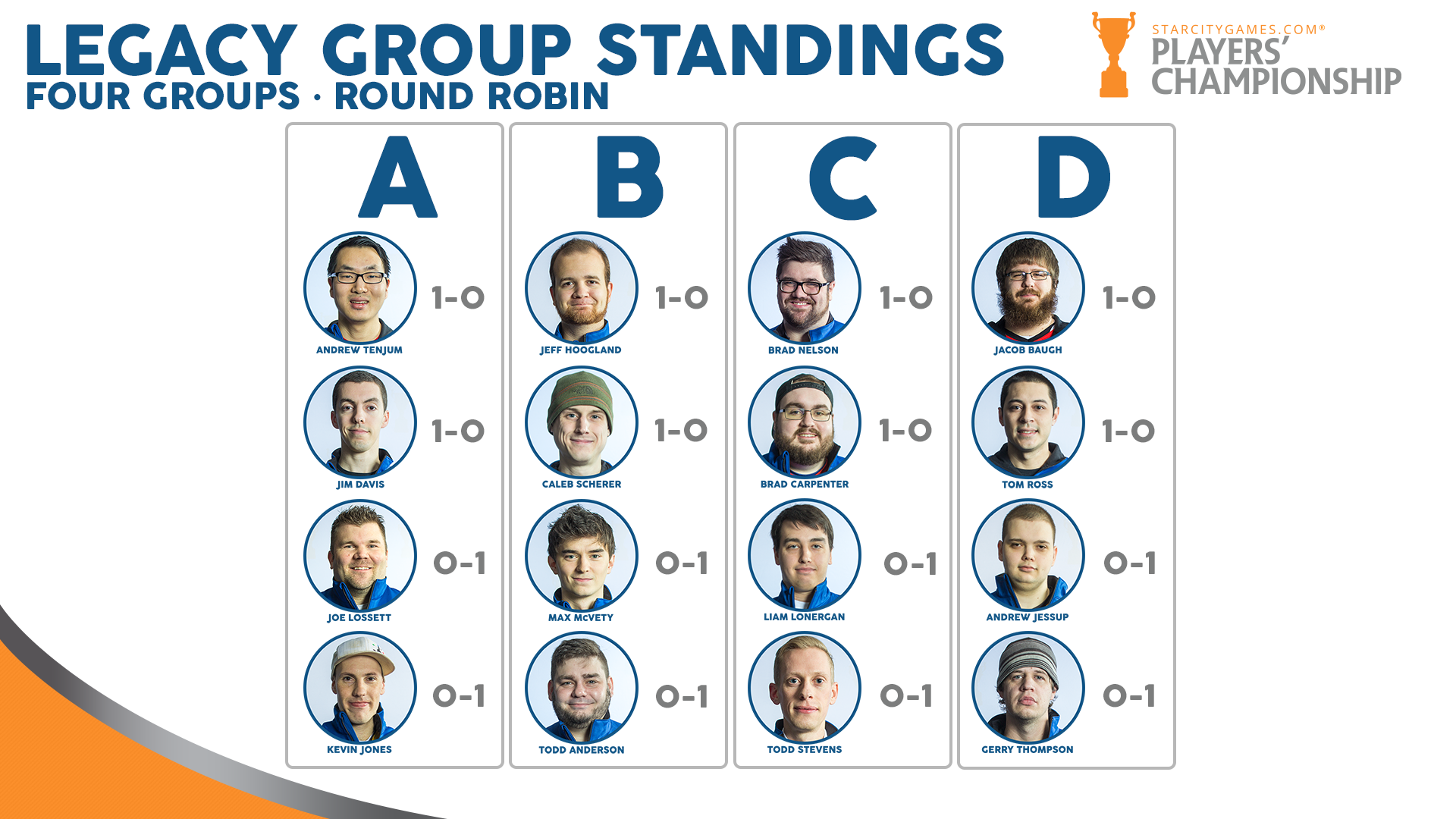 Players' Championship Profile Slide 2016