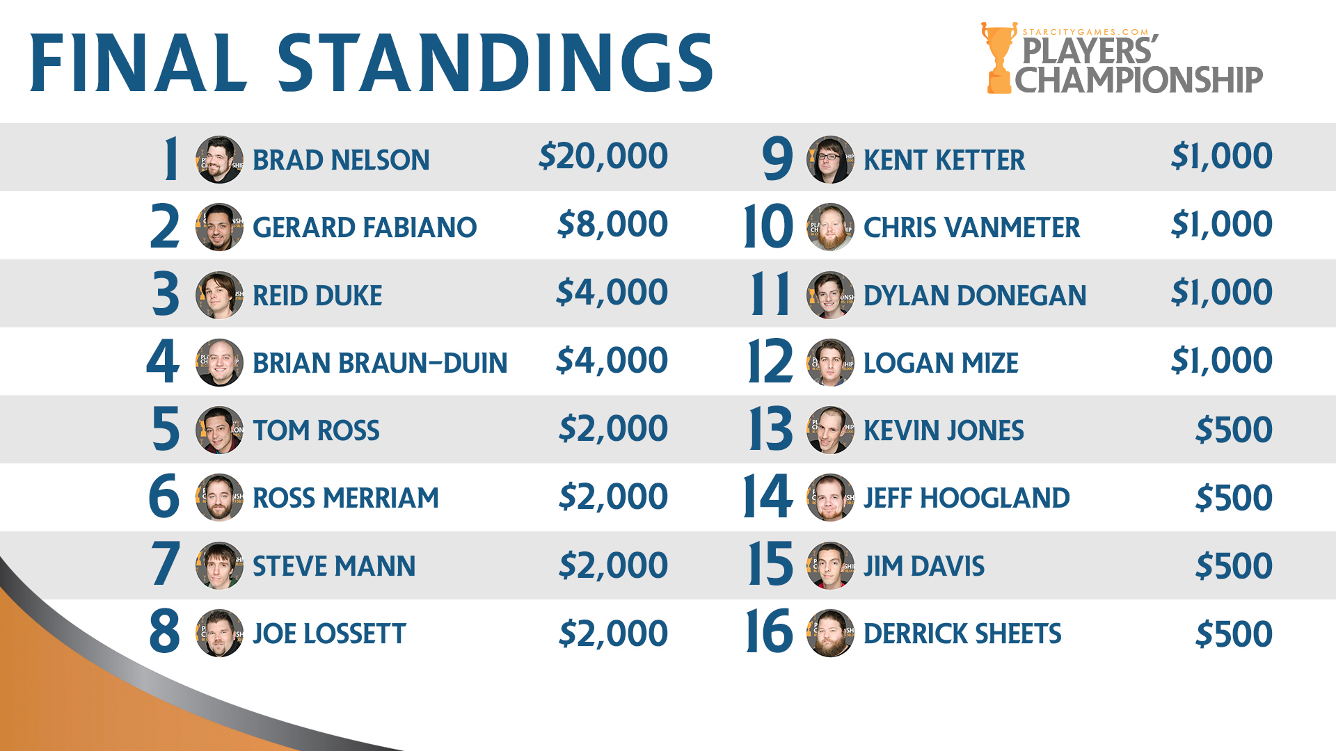 2014 Players' Championship Final Standings