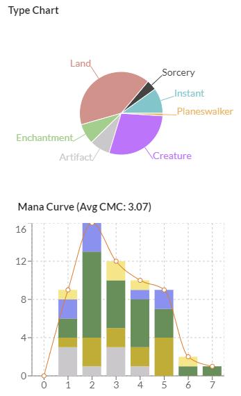 Chulane Graph