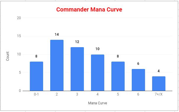 StarCityGames com - The Three-Mana Choke Point In Commander